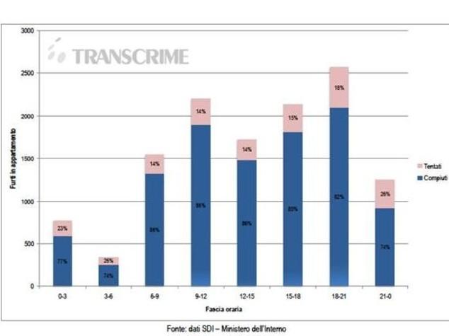 fasce orarie più a rischio fonte: transcrime